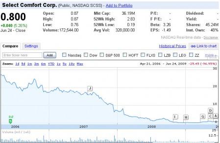 SCSS Stock Price